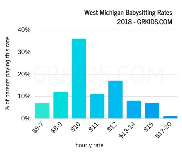 babysitter pay for Grand Rapids